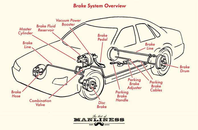 Automobile Braking Systems